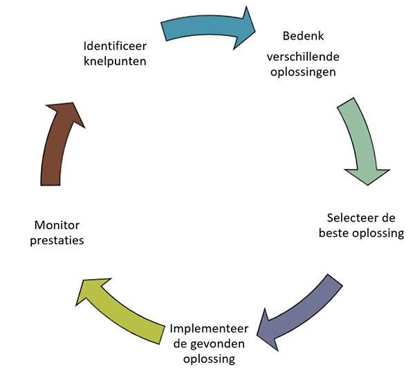 Optimalisatiecyclus